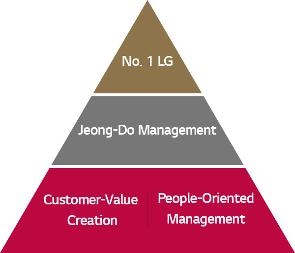 No. 1 LG, Jeong-Do Management, Customer-Value Creation, People-Oriented Management